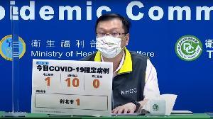 COVID-19確定病例 今日新增1例本土、10例境外